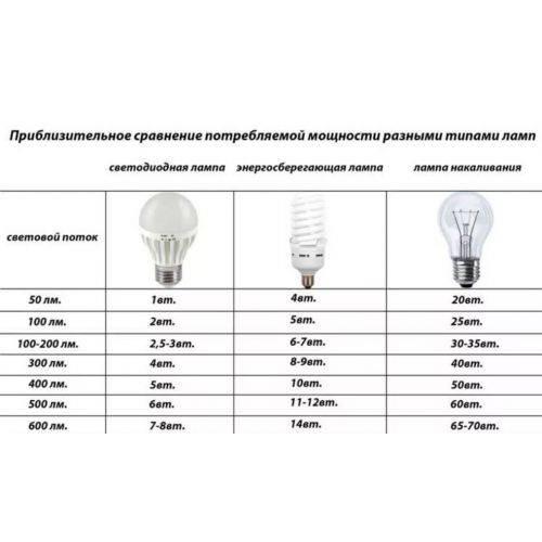 Достоинства и недостатки светодиодов, плюсы и минусы