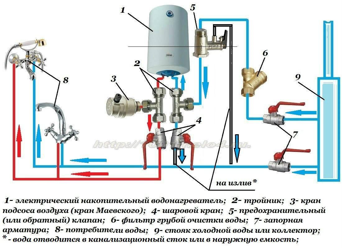 Как слить воду из накопительного водонагревателя: 3 простых способа