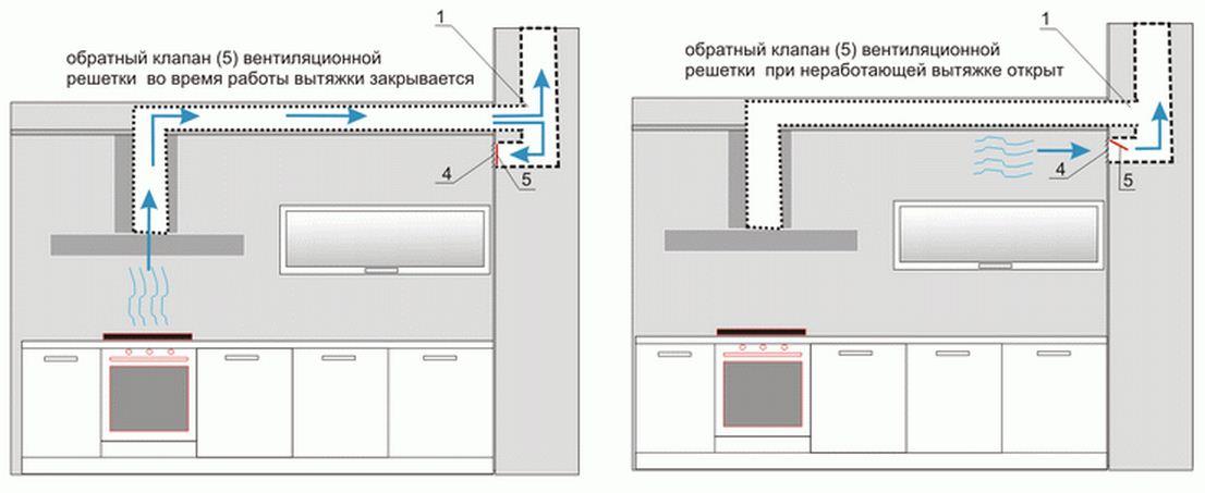 Секреты правильного выбора и монтажа воздуховода для вытяжки