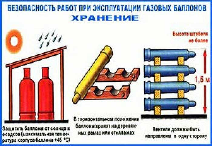 Инструкция по охране труда при обращении с газовыми баллонами