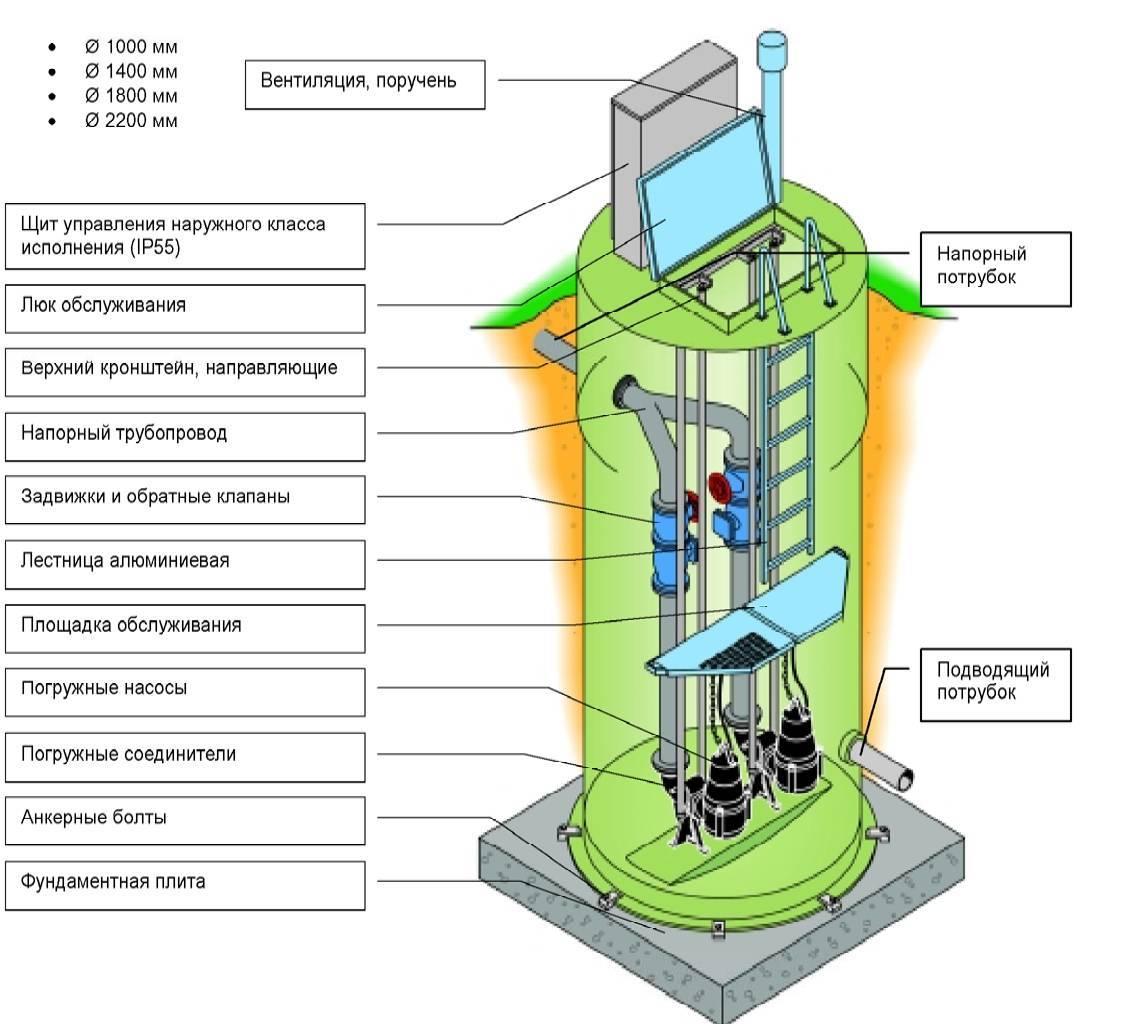 Канализационные насосные станции (кнс). виды. принцип работы