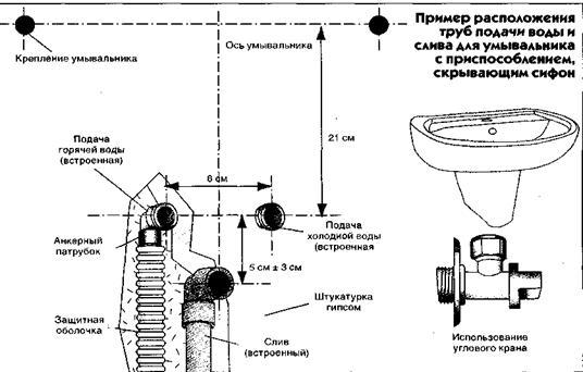 Высота канализации для раковины