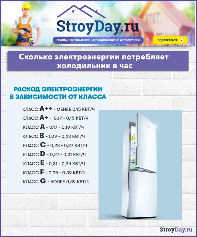 Сколько реально потребляет квт электроэнергии холодильник в час, день, за месяц, в год