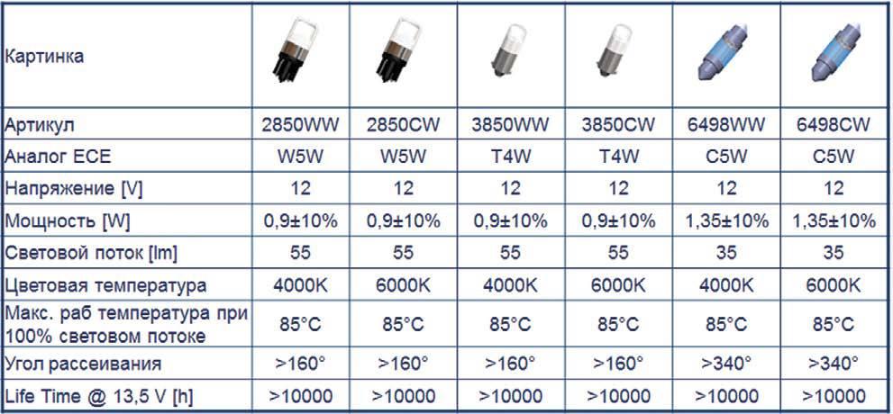 Схема светодиодной лампы: устройство простейших драйверов