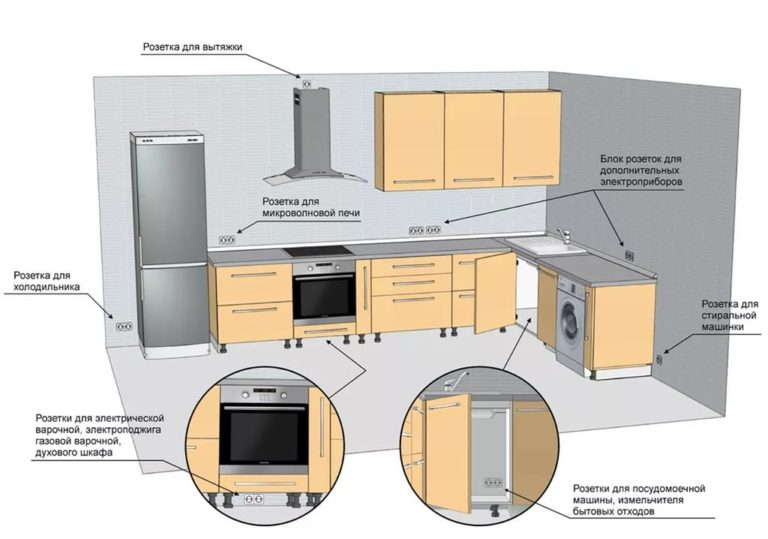 Как установить розетки на фартуке кухни своими руками