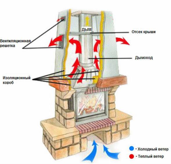Проектируем и создаем камин с воздушным отоплением: пошаговая инструкция