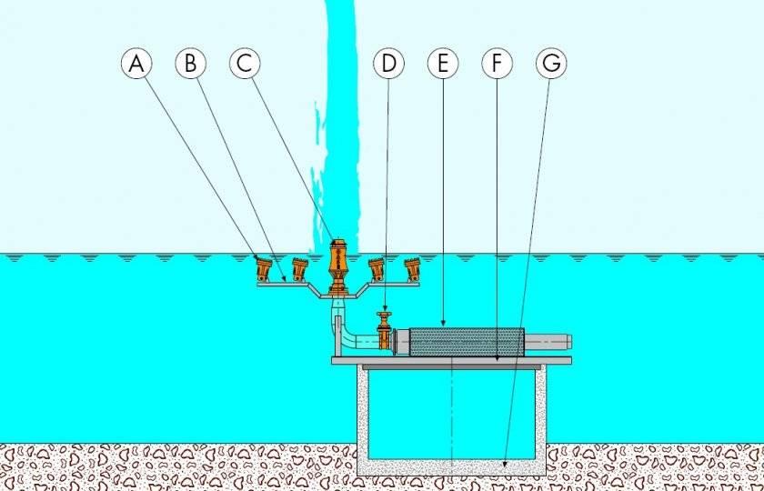 Насос (помпа) для пруда, фонтана и водопада: как выбрать лучший