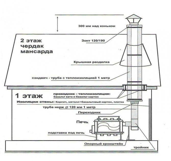 Дымовая труба 50 м для водогрейной котельной