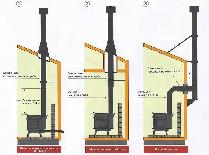 Как установить трубу для буржуйки в качестве дымохода