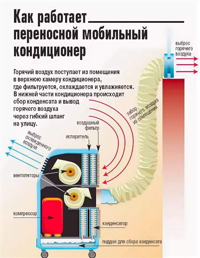 Принципы установки и функционирования мобильных кондиционеров