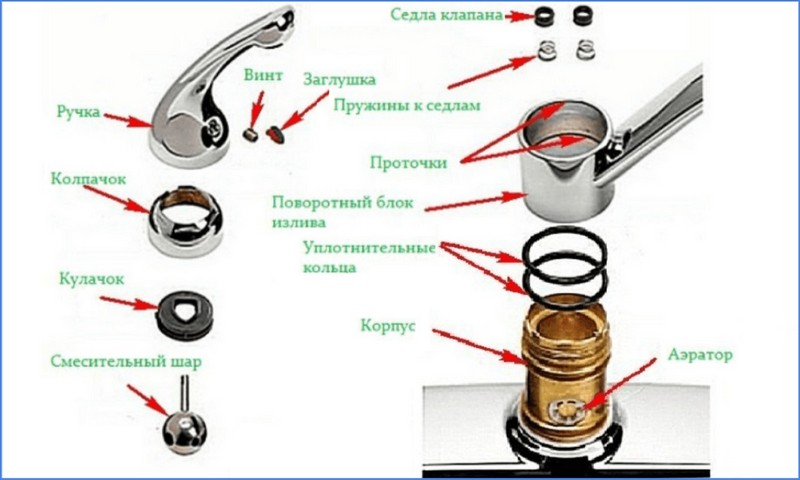Разновидности и устройство водопроводного крана
