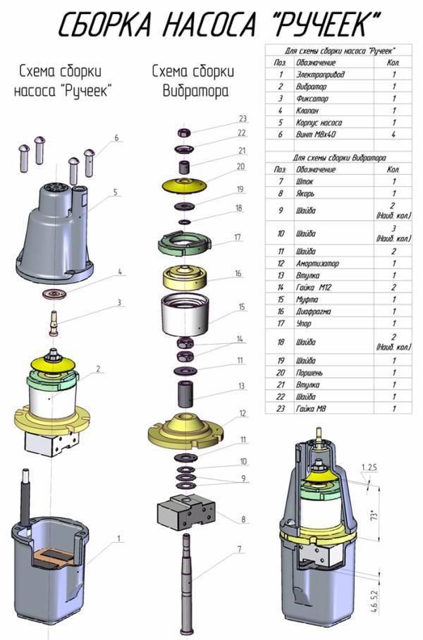 Погружной насос для скважины «водолей» и его характеристики