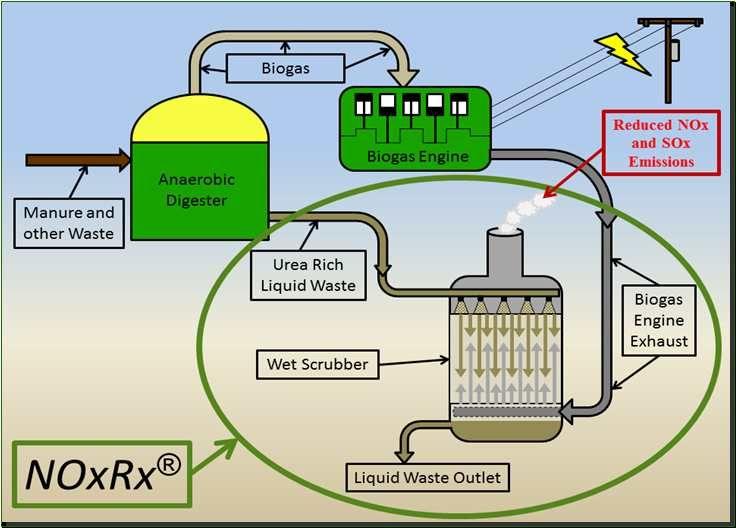 Биогазовая установка своими руками: инструкция по сбору