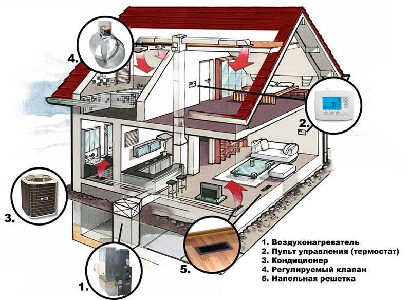 Инфракрасные панели отопления: виды, принцип работы, порядок монтажа