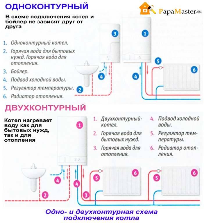 Монтаж настенных газовых котлов отопления схема подключения, правила установки по высоте, как подключить котел, фото и видео примеры