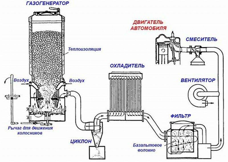 Как сделать газогенератор для автомобиля своими руками