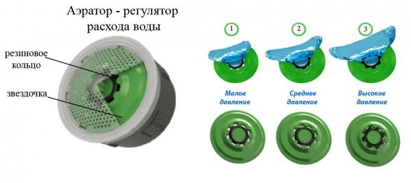 Аэратор для смесителя для экономии воды
