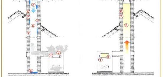 Борьба с задымлением помещения: как улучшить тягу в печной трубе