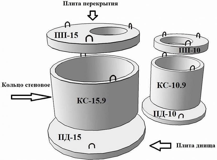 Железобетонные кольца для колодцев: снип, виды, применение