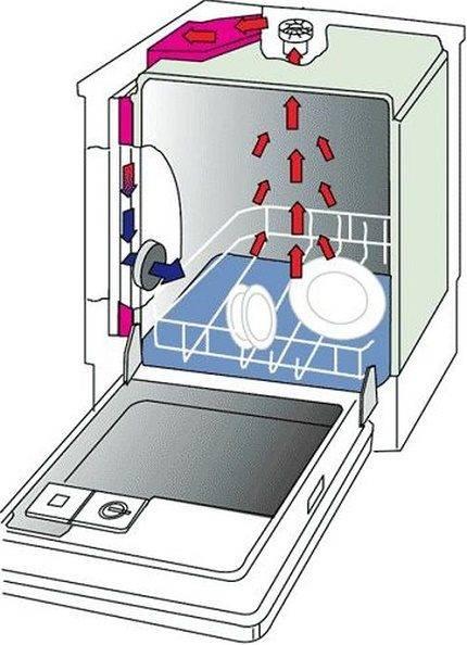 Сколько расходует воды и электричества посудомоечная машина?