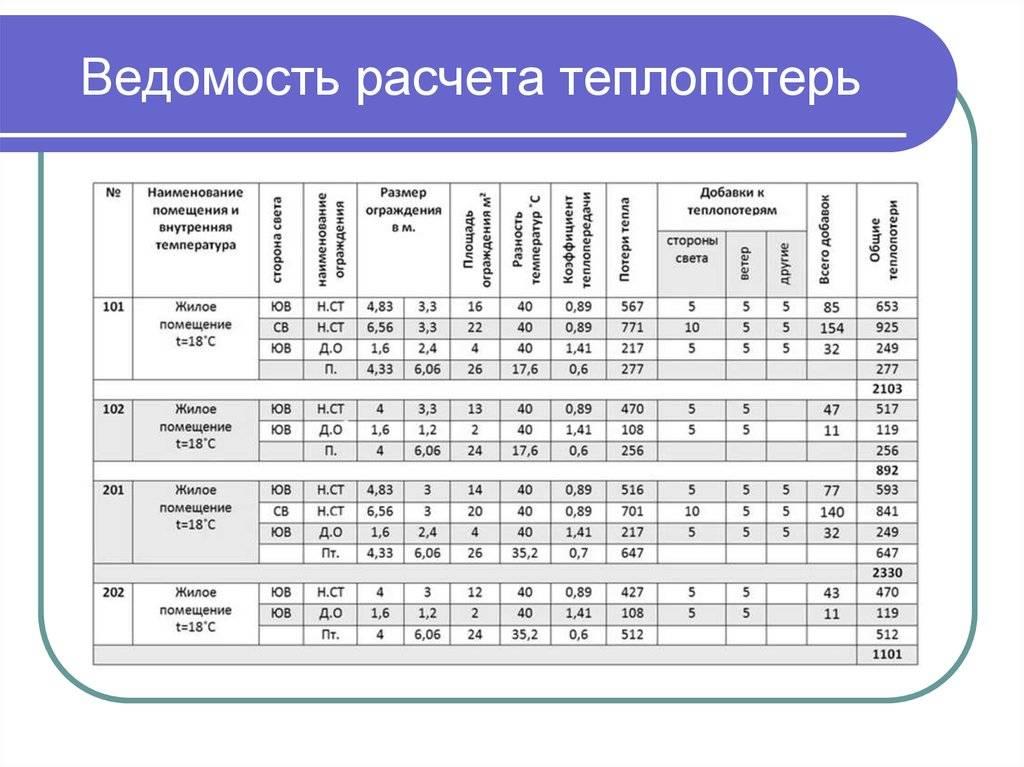 Расчет отопления по объему помещения калькулятор
