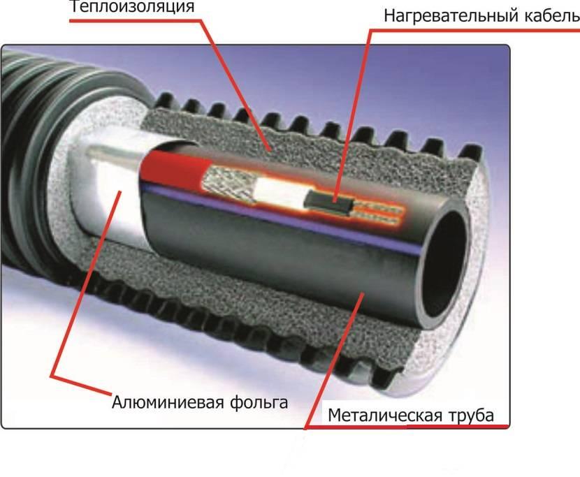 Греющий кабель для обогрева водопровода