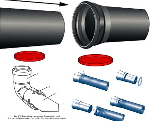 Как соединить пластиковую канализационную трубу с чугунной или дренажной