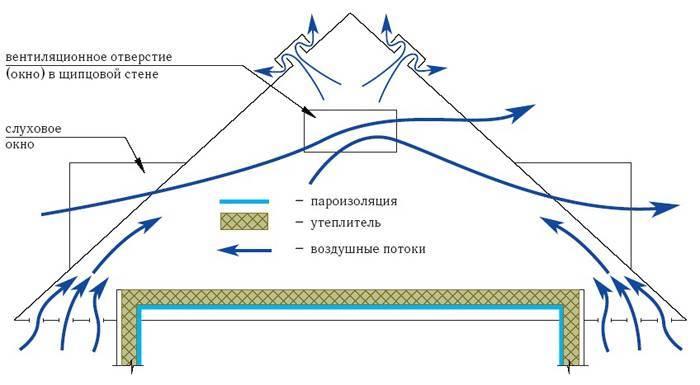 Как устранить конденсат на чердаке: почему он образуется и что нужно делать, чтобы избавиться, как устроена вентиляция холодного и тёплого помещения и почему потеет утеплитель