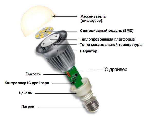 Установка новой лампочки, правила утилизации источников света