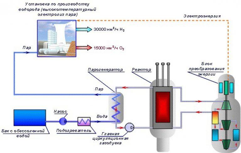 Водородный котел отопления: устройство + принцип работы + критерии выбора