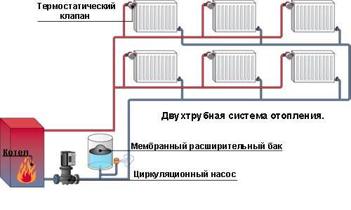 Водяное отопление в частном доме: правила, нормы и варианты организации