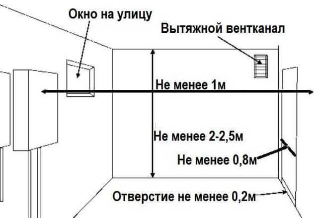 Установка газовой колонки: замена и монтаж, требования и правила подключения в квартире и частном доме