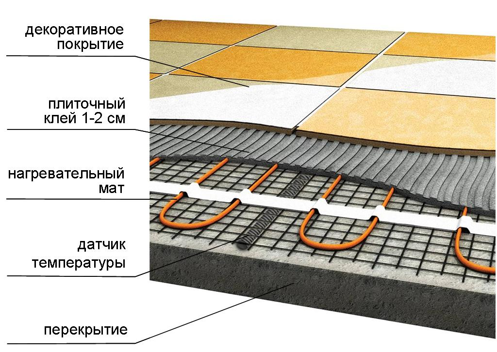 Теплый пол под плитку – как сделать и какой лучше выбрать?