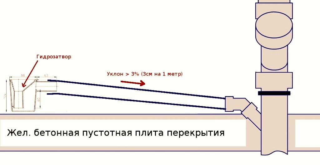 Какой уклон канализационной трубы должен быть? [инструкция]