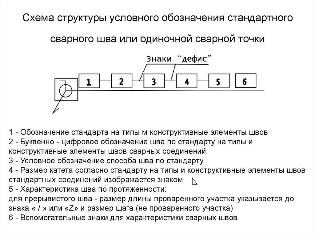 Обозначение сварных швов на чертежах: таблица примеров, гост