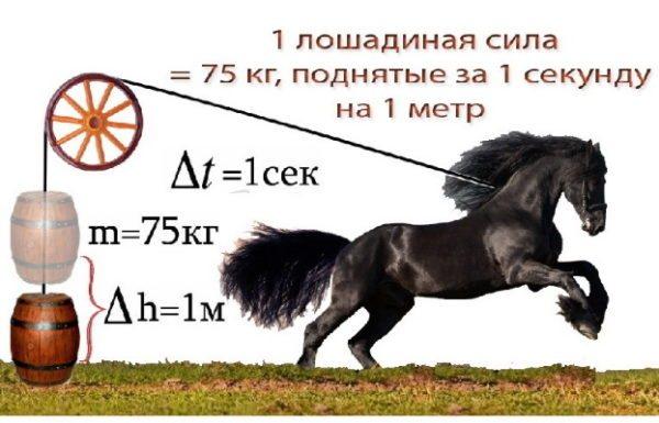 Калькулятор перевода киловатт в лошадиные силы (квт в л с)