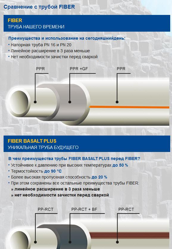 Технические характеристики полипропиленовых труб для систем отопления