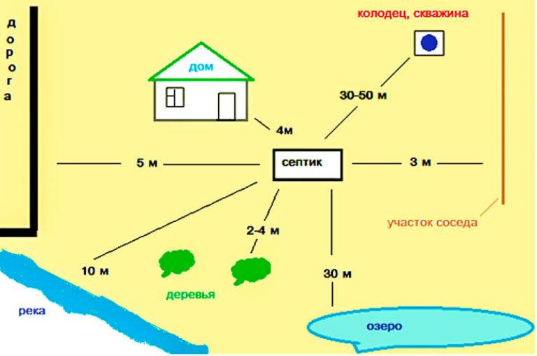 Расстояние от газовой трубы до строения или дома – фото газовой трубы