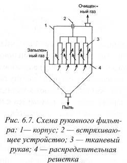 Рукавный фильтр и его устройство