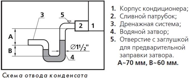 Сифон для кондиционера: характеристика сифонов с гидрозатвором и запахозапирающим устройством, особенности дренажного сифона для дренажа кондиционера в канализацию и других моделей