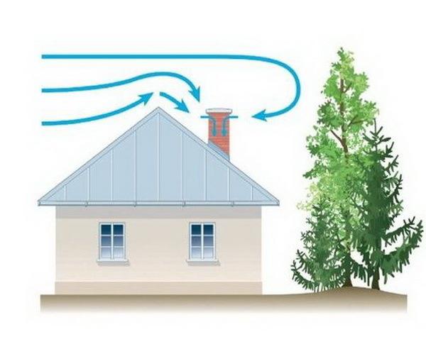 Задувает газовый котел ветром: ответы на вопросы - что делать и как устранить