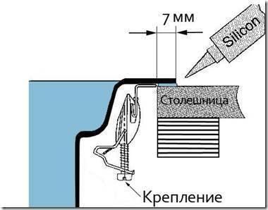 Установка мойки в столешницу: как врезать своими руками