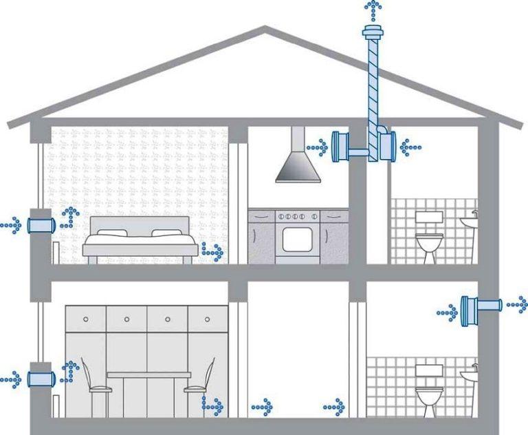 Как уберечь деревянный дом от затхлого запаха, гнили, грибка и плесени. особенности системы вентиляции в деревянном доме
