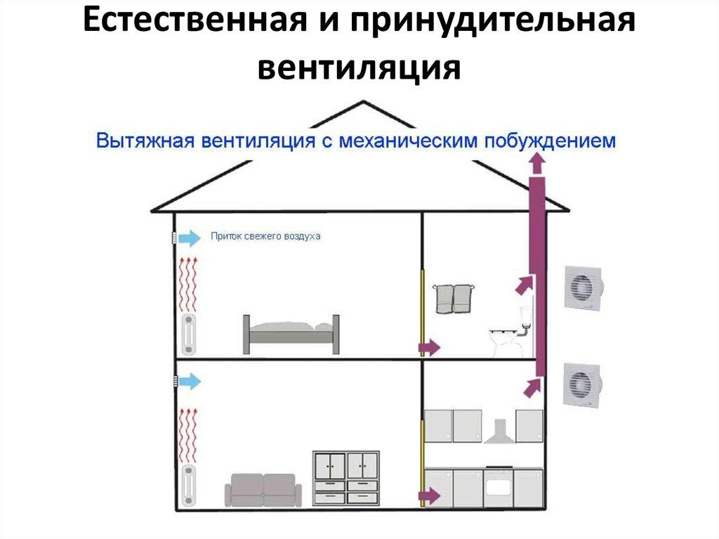 Чем опасна плохая вентиляция. причины неполадок в системе вентиляции и советы по их устранению - самстрой - строительство, дизайн, архитектура.