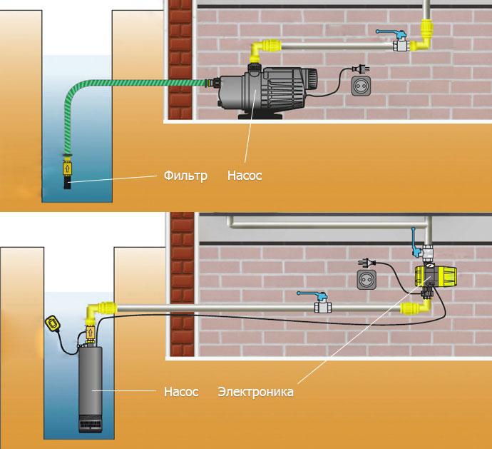 Простая схема подключения насосной станции для частного дома
