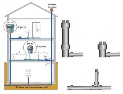 Что такое воздушный клапан или аэратор и для чего он нужен
