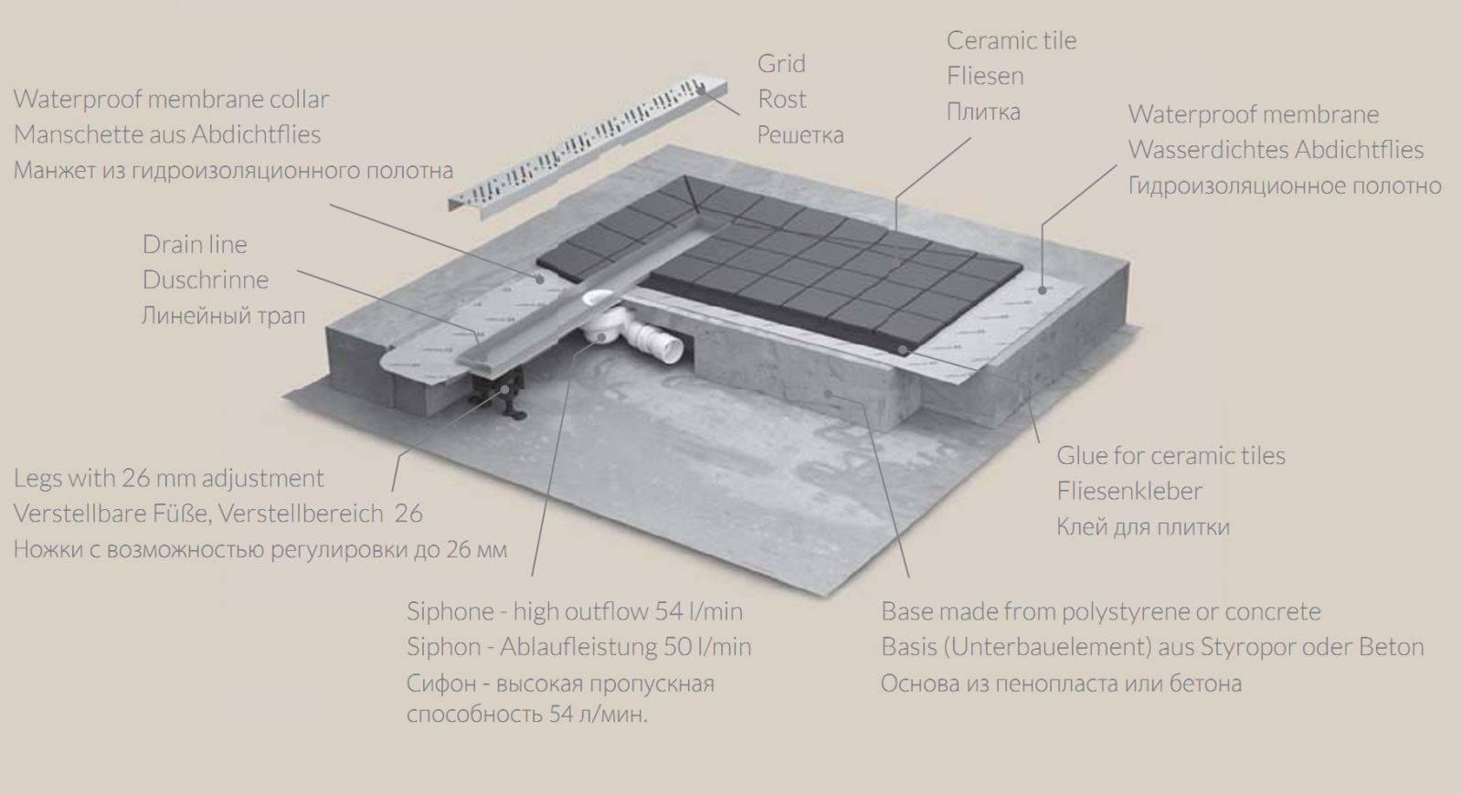 Душевые кабины без поддона: особенности конструкции и технология установки