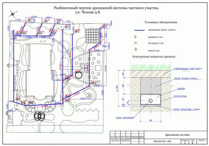Расчет ливневой канализации: пример гидравлического расчета