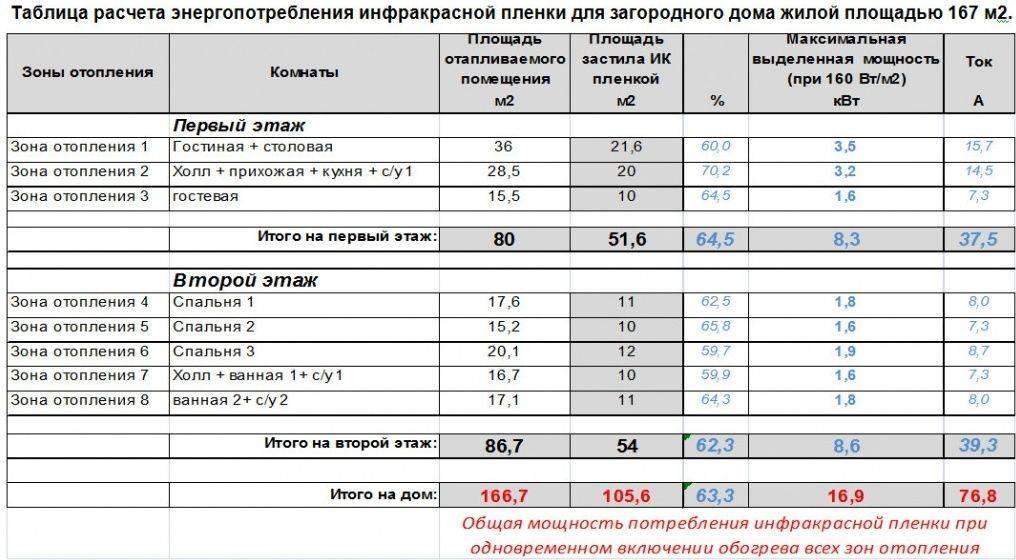 Сколько квт в месяц на отопление дома. как посчитать расход электрического котла отопления – инверторного, индукционного, электродного