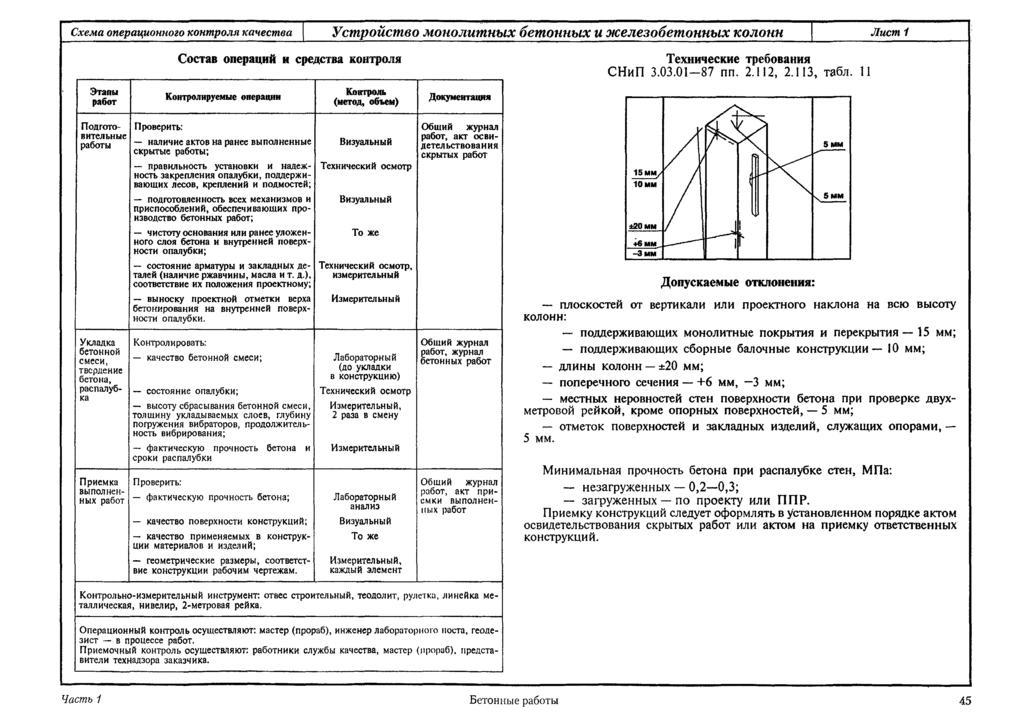 Внутренняя отделка помещений: требования и нормы (снип)